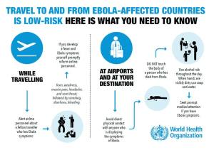 Travel to and From Ebola affected country